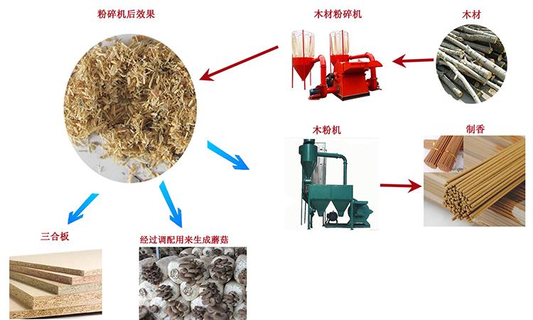 木材粉碎机粉碎流程